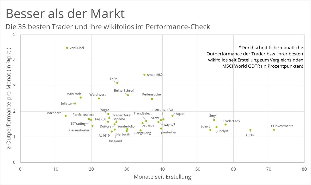outperformance-der-top-wikifolios-pro-monat-seit-erstellung