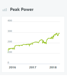 Peak Power