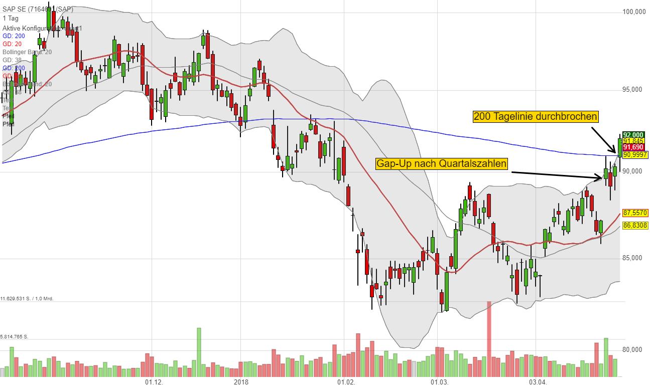 sap-charttechnik-ausbruch-traderfox