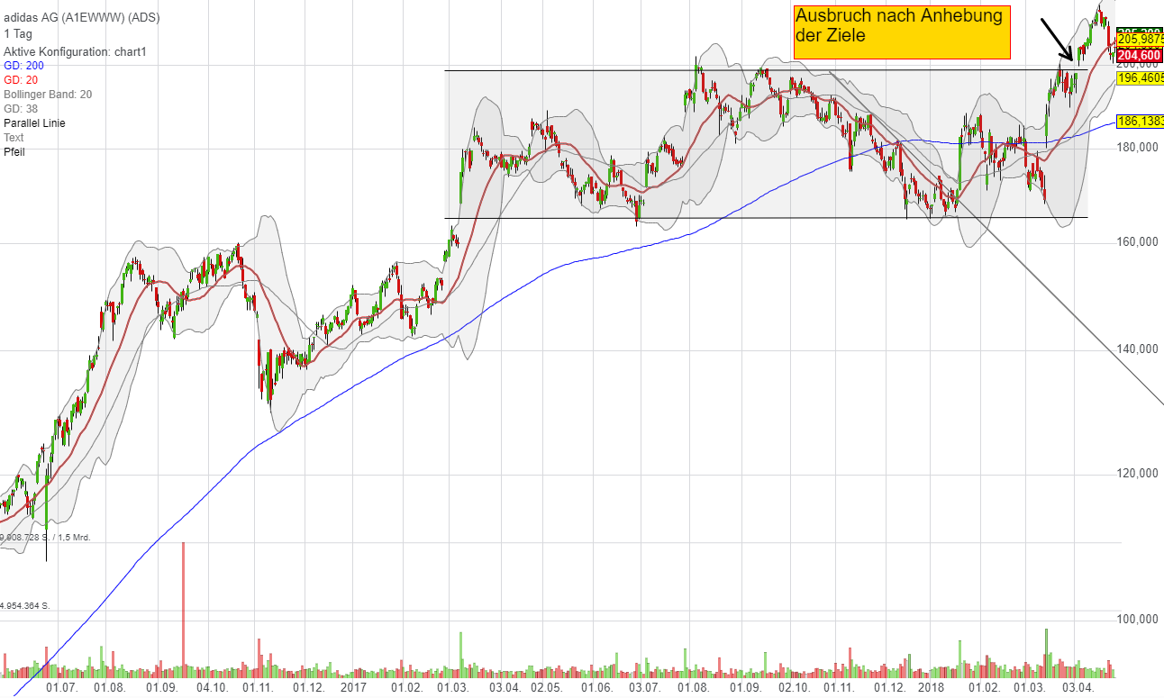 adidas-charttechnik-aktie-traderfox