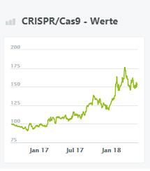crispr-cas9-werte-wikifolio