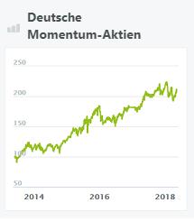 deutsche-momentum-aktien-wikifolio