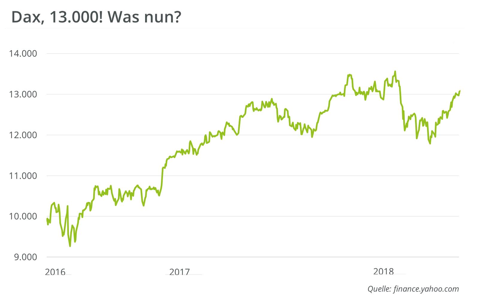 dax-index-stand-13000-mai-2018