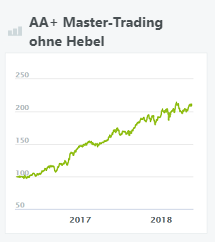aa+ master-trading ohne hebel