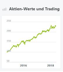 Aktien-Werte und Trading