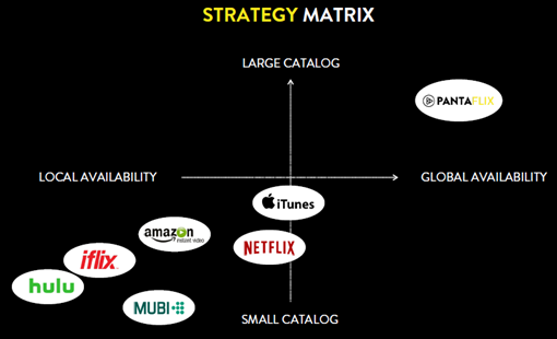 strategie-matrix-vod-pantaflix-netflix-amazon-itunes