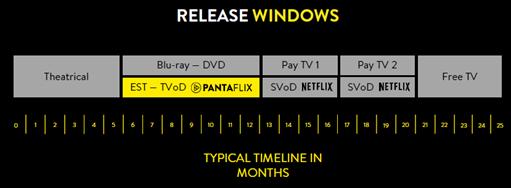 zeit-film-vom-kinostart-bis-free-tv-pantaflix-netflix