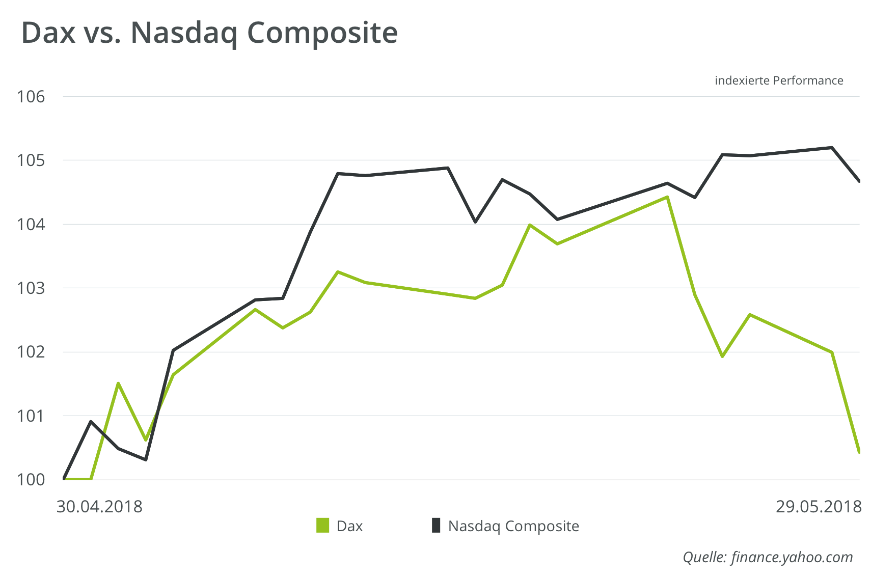 Nasdaq-vs-Dax-Performance-Vergleich-im-Mai