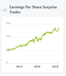 earnings-per-share-surprise-trader