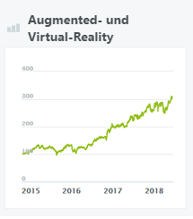 Augmented- und Virtual-Reality