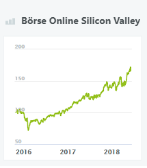 Börse Online Silicon Valley