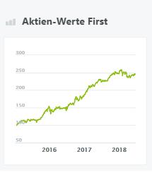 Aktien-Werte First