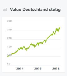 Value Deutschland stetig