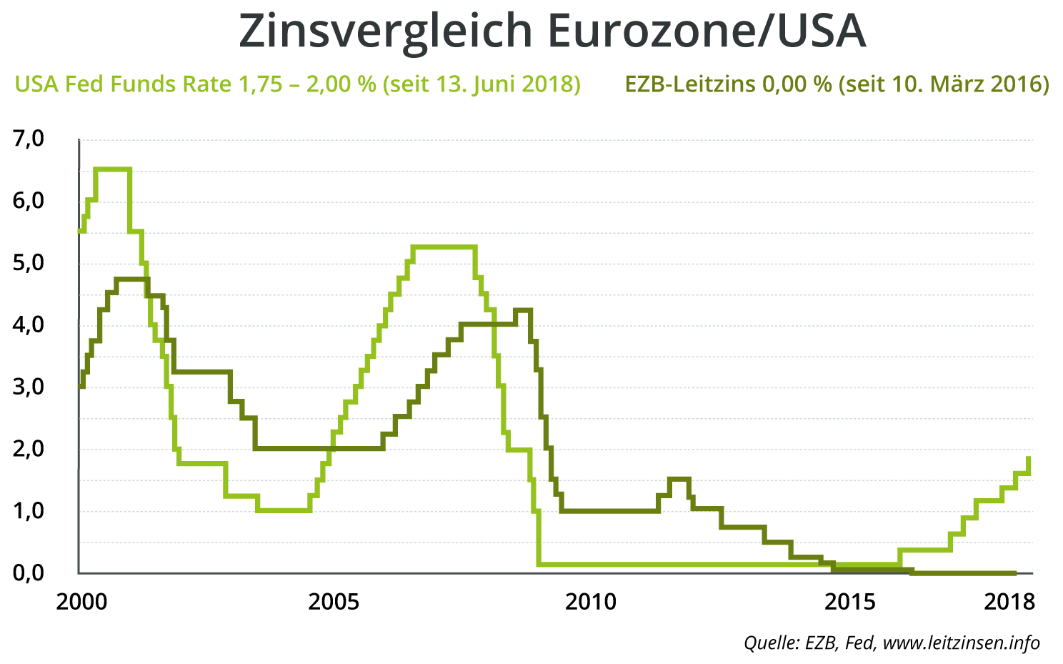 leitzinsen-eurozone-usa