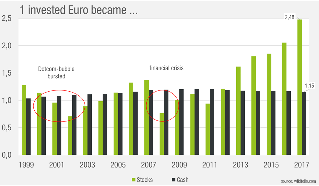stocks-cash-invested-euro