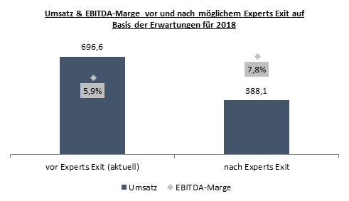 Allgeier-Experts-Exit
