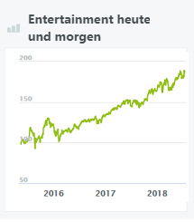 entertainment-heute-und-morgen-wikifolio