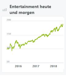 entertainment-heute-und-morgen-wikifolio