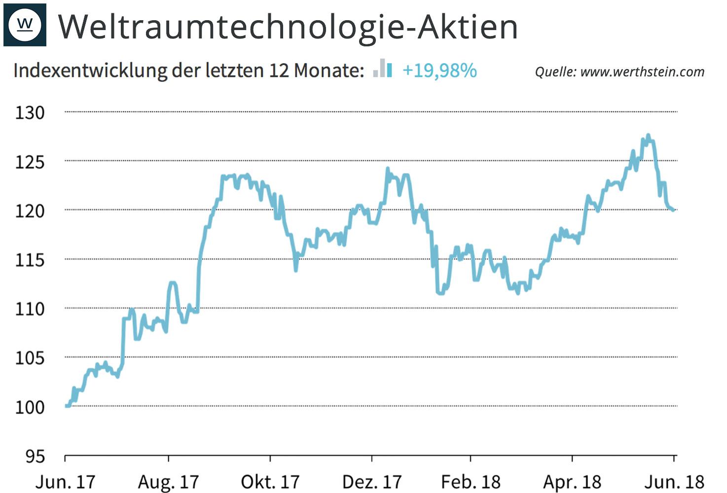 weltraumtechnologie-aktien-werthstein-zeitgeist