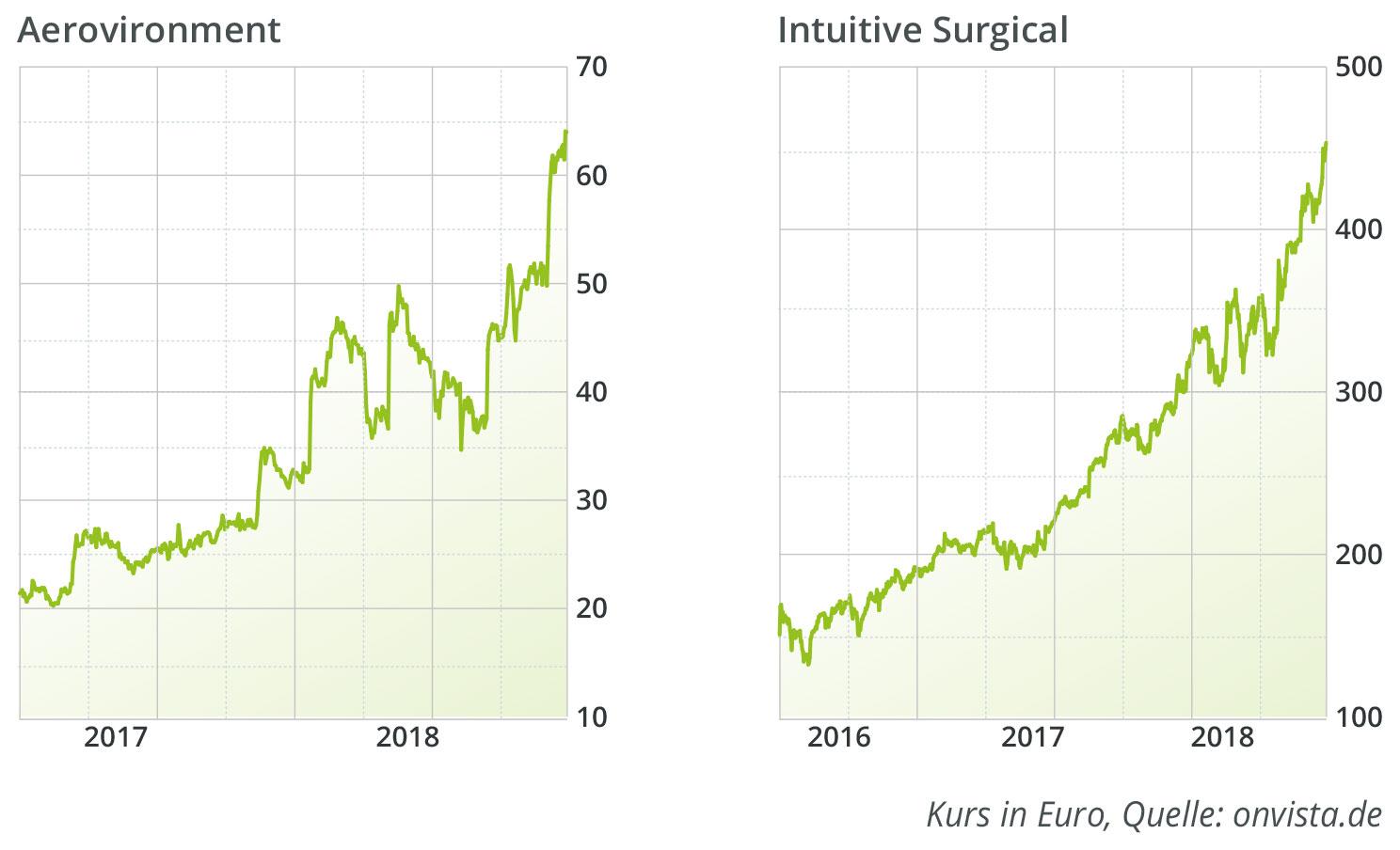 aerovironment-intuitive-surgical-aktie-kurs