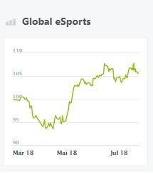 global-esports-wikifolio-steinbeis-und-häcker