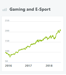 gaming-and-e-sport-wikifolio