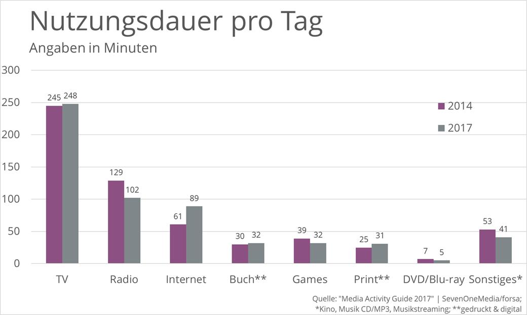 nutzungsdauer-pro-tag-tv-radio-internet-medien