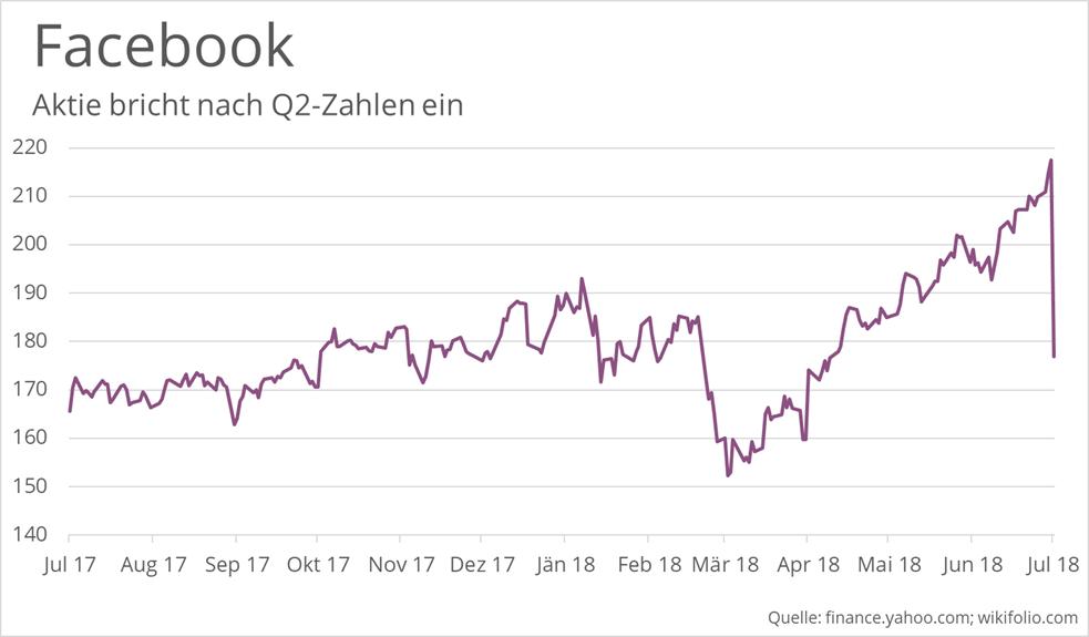 facebook-aktie-kurs-crash-q2-zahlen