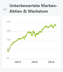 Unterbewertete Marken-Aktien & Wachstum