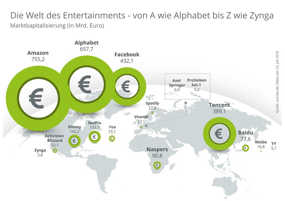 medien-entertainment-giganten-welt-marktkapitalisierung