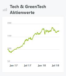 Tech & GreenTech Aktienwerte