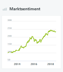 Marktsentiment