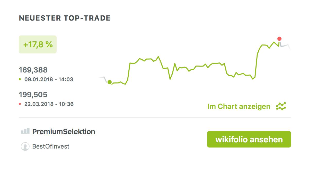 Neuester Top Trade