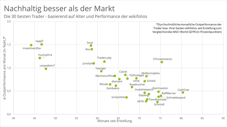 30-besten-wikifolios-nach-alter-und-performance