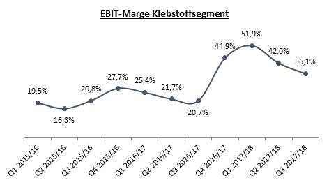 dr-hoenle-ebit-marge-klebstoffsegment