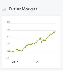 FutureMarkets