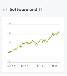 Software und IT