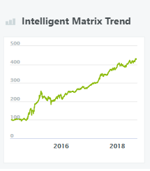 intelligent-matrix-trend-wikifolio