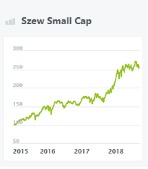 szew-small-cap-wikifolio