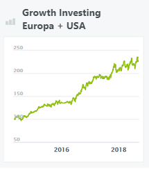 wikifolio-growth-investing-europa-and-usa
