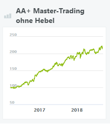 aa-master-trading-ohne-hebel-wikifolio