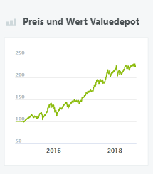 Preis und Wert Valuedepot