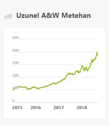 Uzunel A&W Metehan