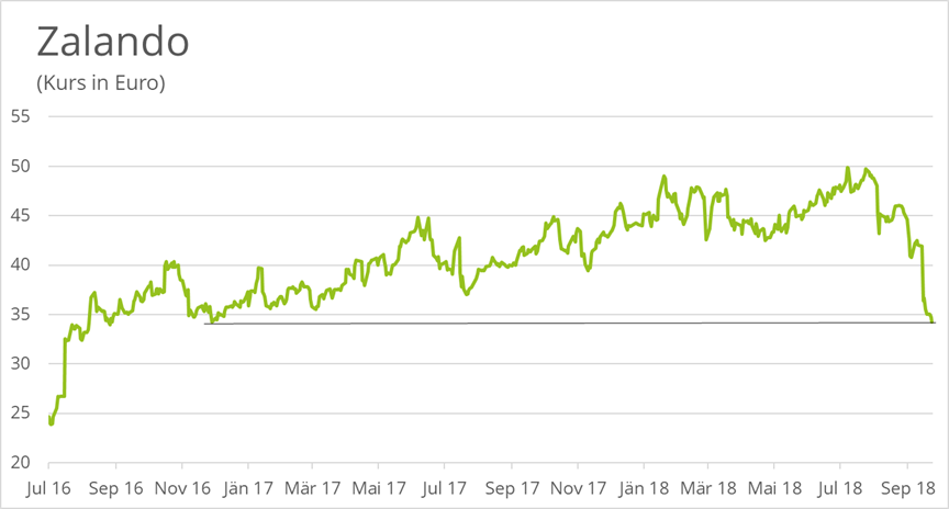Zalando-Aktie-Gewinnwarnung