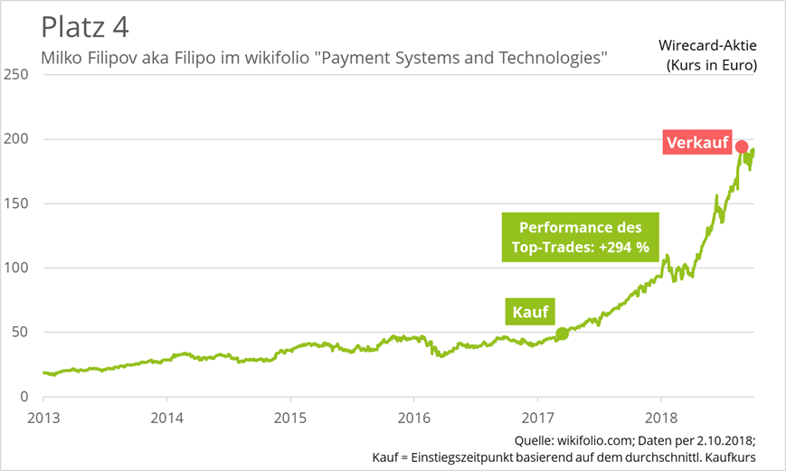 wirecard-top-trade-wikifolio-platz-4