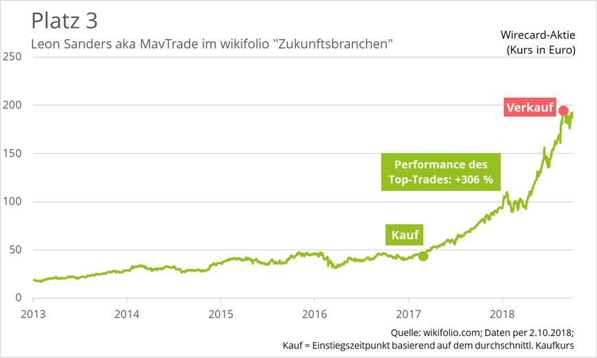 wirecard-top-trader-platz-3-mavtrade
