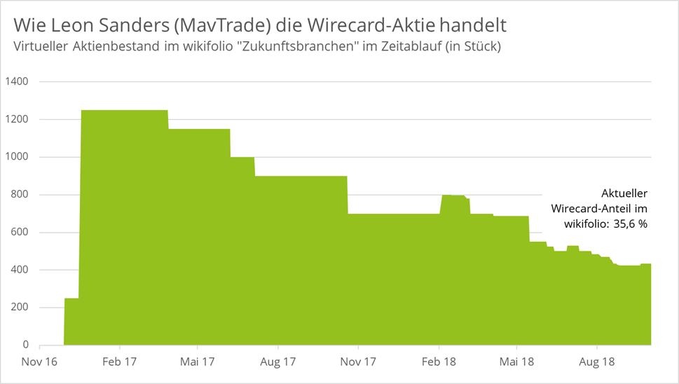 wirecard-mavtrade-aktien-stück-anteil