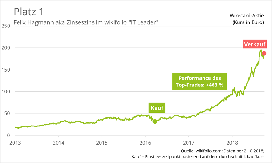 wirecard-top-trader-platz-1