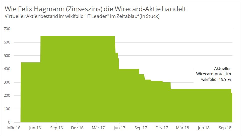 wirecard-zinseszins-holding