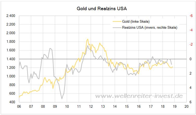 goldpreis-realzins-usa
